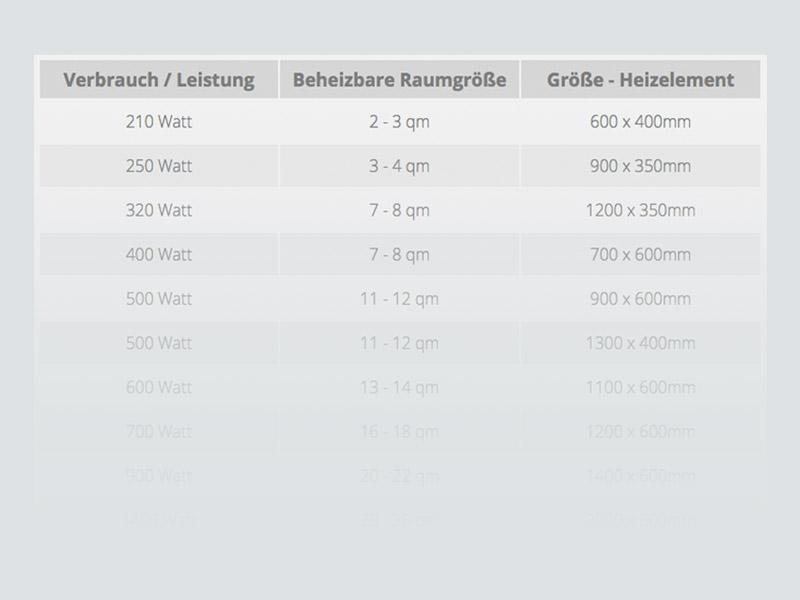 Spiegelheizungen, Tabelle zeigt Verbrauch und Leistung in Watt